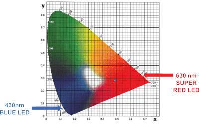 LED színtartományok